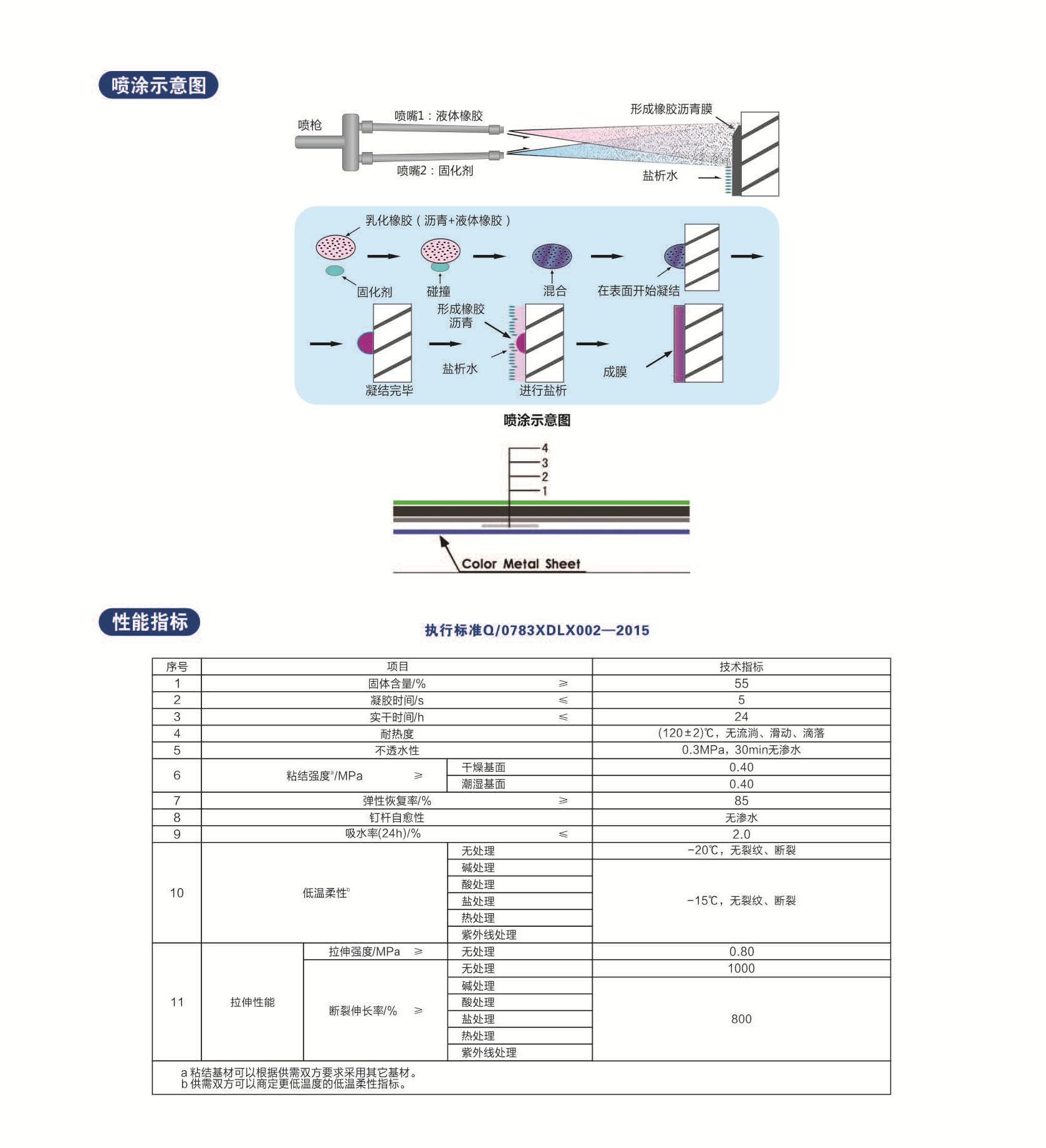 LX高铁专用聚氨酯防水涂料 (3)